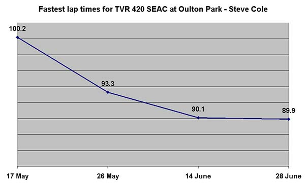 TVR SEAC racer lap times